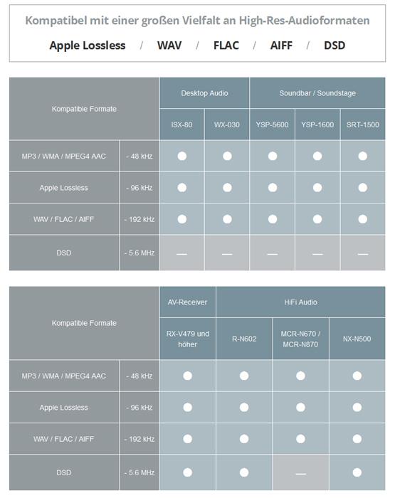 Kompatible High-Res-Audioformate